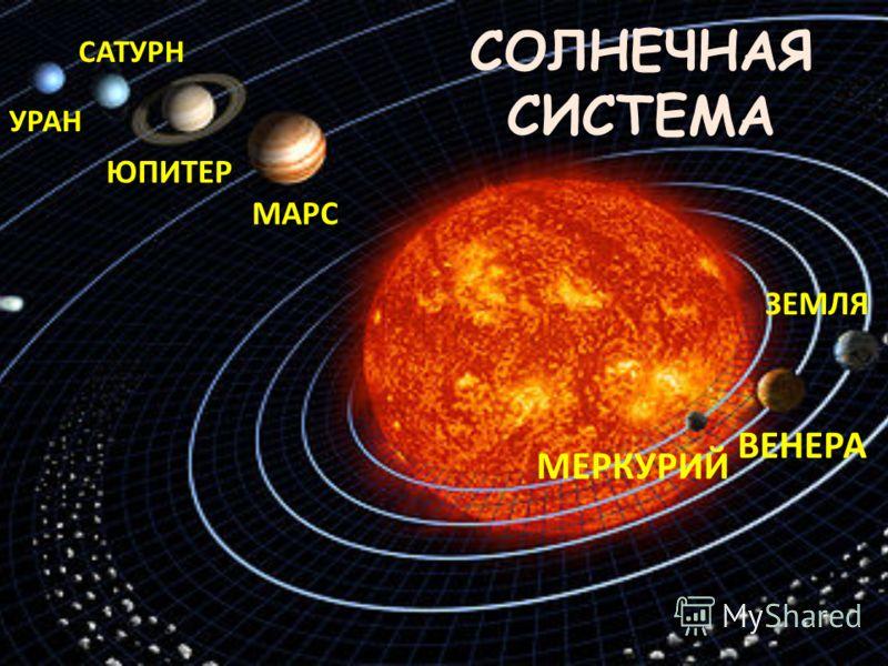 СОЛНЕЧНАЯ СИСТЕМА МЕРКУРИЙ ВЕНЕРА ЗЕМЛЯ МАРС ЮПИТЕР САТУРН УРАН