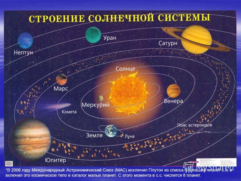 *В 2006 году Международный Астрономический Союз (МАС) исключил Плутон из списка 9 больших планет с.с. и включил это космическое тело в каталог малых планет. С этого момента в с.с. числится 8 планет.