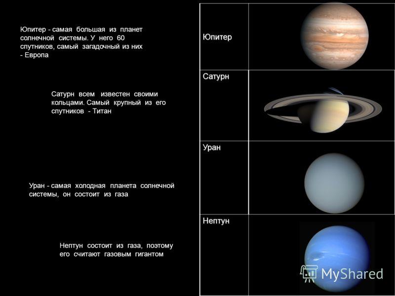 ЮпитерСатурн Уран Нептун Юпитер - самая большая из планет солнечной системы. У него 60 спутников, самый загадочный из них - Европа Сатурн всем известен своими кольцами. Самый крупный из его спутников - Титан Уран - самая холодная планета солнечной си