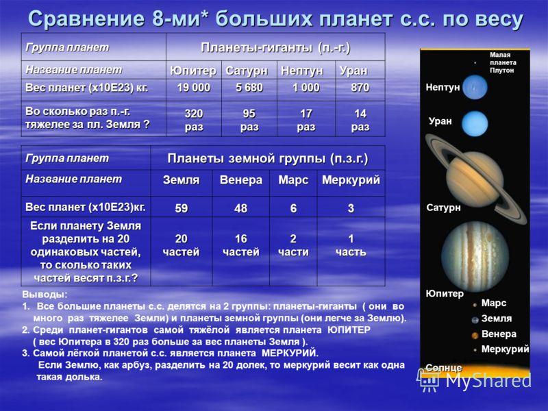 Сравнение 8-ми* больших планет с.с. по весу Группа планет Планеты-гиганты (п.-г.) Название планет ЮпитерСатурнНептунУран Вес планет (x10E23) кг. Во сколько раз п.-г. тяжелее за пл. Земля ? 19 000 320раз 5 680 95раз 1 000 17раз87014раз Группа планет П