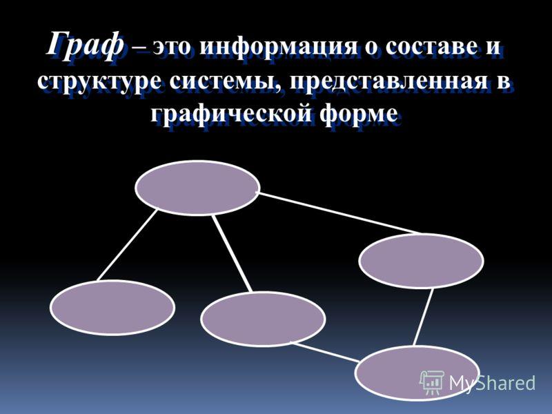 Граф – это информация о составе и структуре системы, представленная в графической форме