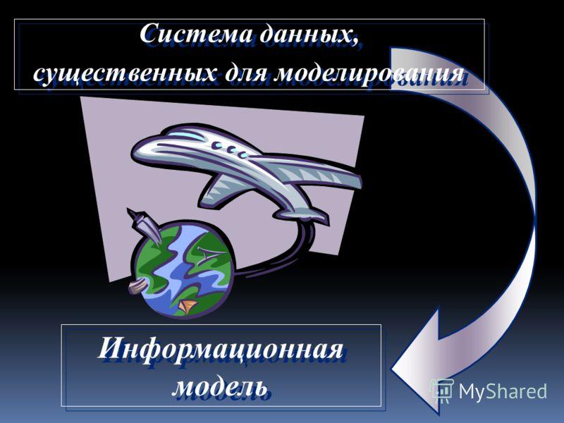 Система данных, существенных для моделирования Система данных, существенных для моделирования Информационная модель