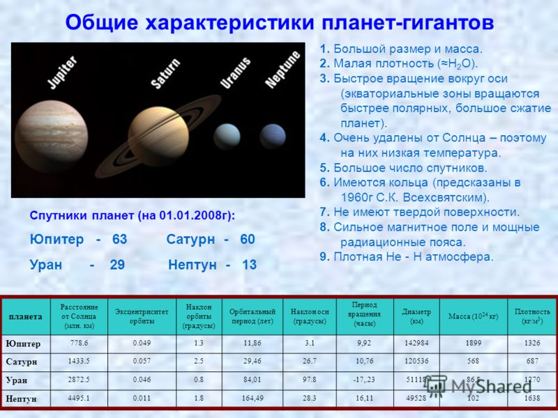 Общие характеристики планет-гигантов планета Расстояние от Солнца (млн. км) Эксцентриситет орбиты Наклон орбиты (градусы) Орбитальный период (лет) Наклон оси (градусы) Период вращения (часы) Диаметр (км) Масса (10 24 кг) Плотность (кг/м 3 ) Юпитер 77