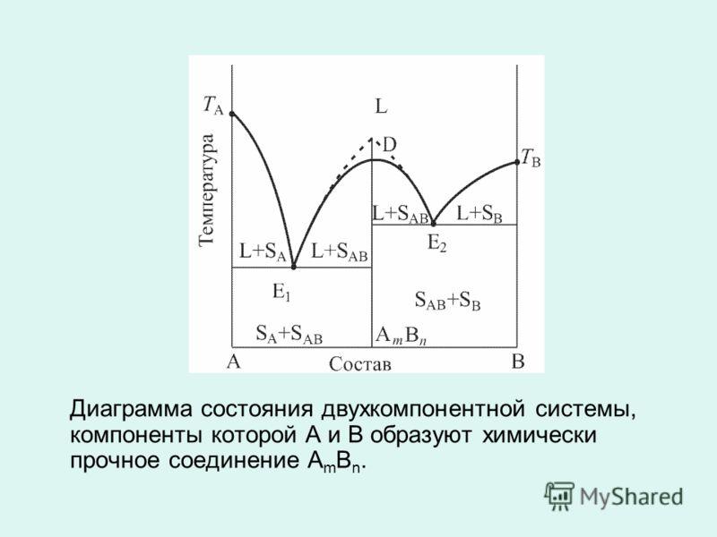 Диаграмма состояния двухкомпонентной системы, компоненты которой А и В образуют химически прочное соединение А m В n.