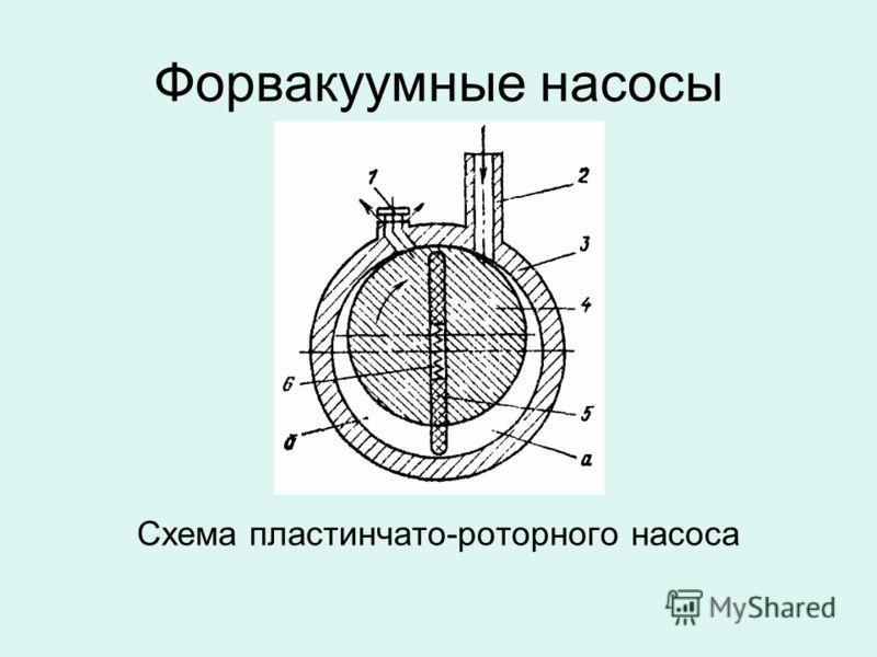 Форвакуумные насосы Схема пластинчато-роторного насоса