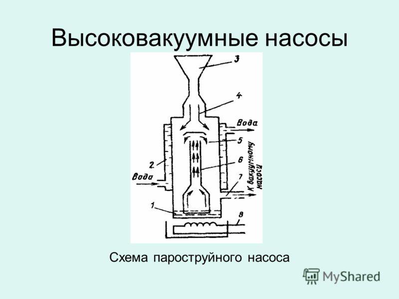 Высоковакуумные насосы Схема пароструйного насоса