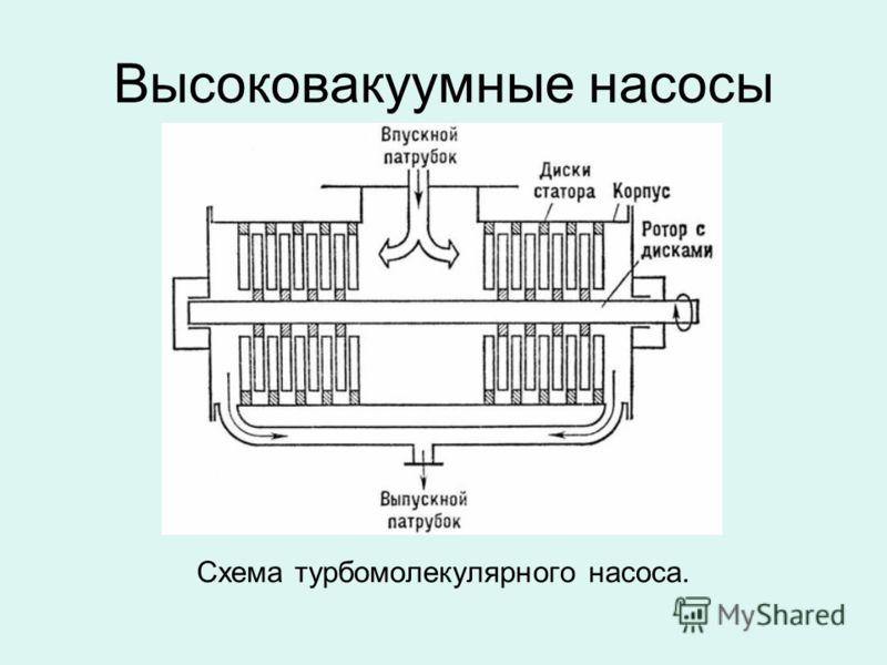 Высоковакуумные насосы Схема турбомолекулярного насоса.