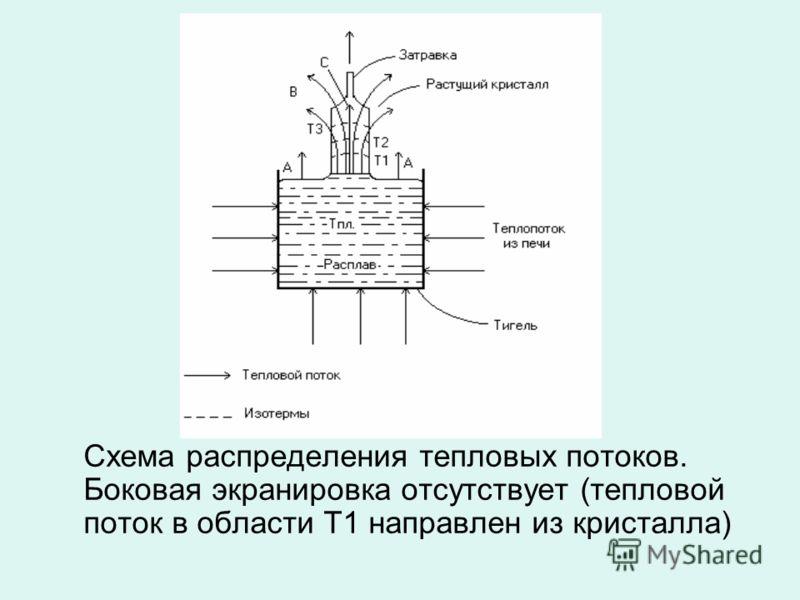 Схема распределения тепловых потоков. Боковая экранировка отсутствует (тепловой поток в области Т1 направлен из кристалла)
