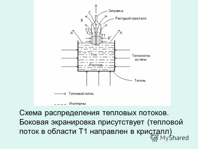 Схема распределения тепловых потоков. Боковая экранировка присутствует (тепловой поток в области Т1 направлен в кристалл)