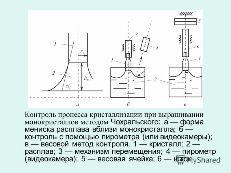 Контроль процесса кристаллизации при выращивании монокристаллов методом Чохральского: а форма мениска расплава вблизи монокристалла; б контроль с помощью пирометра (или видеокамеры); в весовой метод контроля. 1 кристалл; 2 расплав; 3 механизм перемещ
