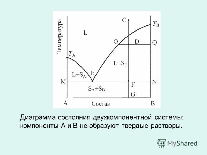 Диаграмма состояния двухкомпонентной системы: компоненты А и В не образуют твердые растворы.
