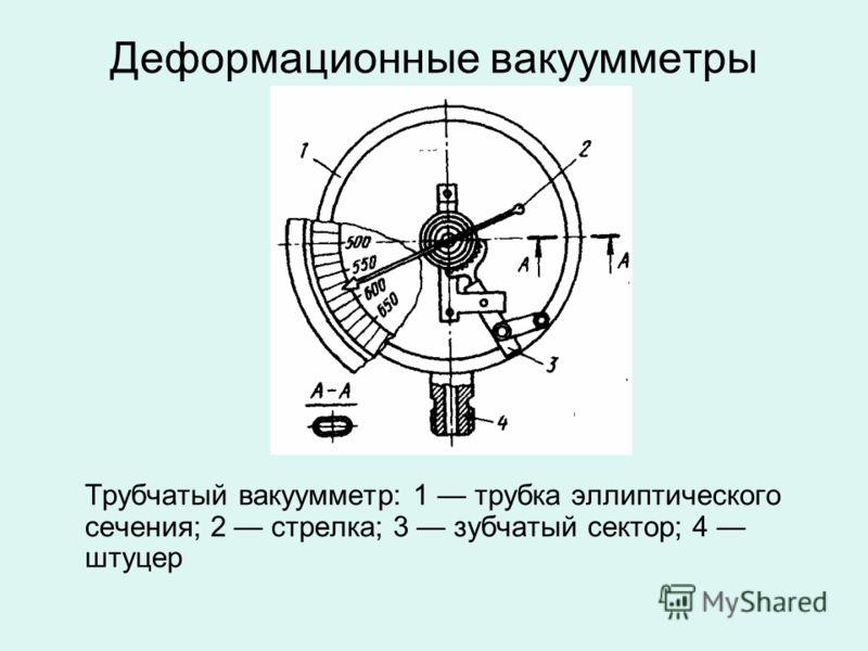 Деформационные вакуумметры Трубчатый вакуумметр: 1 трубка эллиптического сечения; 2 стрелка; 3 зубчатый сектор; 4 штуцер