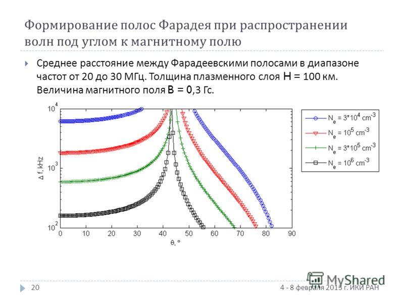 Формирование полос Фарадея при распространении волн под углом к магнитному полю 4 - 8 февраля 2013 г. ИКИ РАН Среднее расстояние между Фарадеевскими полосами в диапазоне частот от 20 до 30 МГц. Толщина плазменного слоя H = 100 км. Величина магнитного