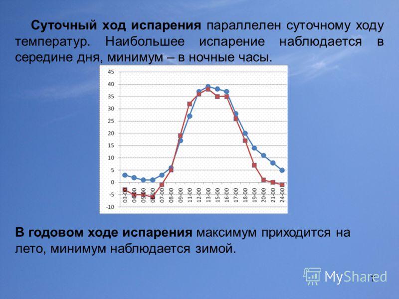 7 Суточный ход испарения параллелен суточному ходу температур. Наибольшее испарение наблюдается в середине дня, минимум – в ночные часы. В годовом ходе испарения максимум приходится на лето, минимум наблюдается зимой.