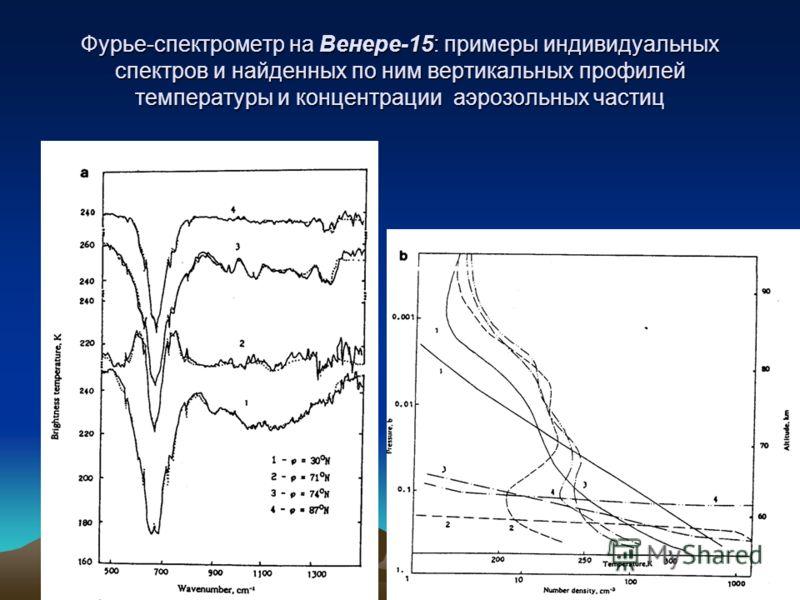 Фурье-спектрометр на Венере-15: примеры индивидуальных спектров и найденных по ним вертикальных профилей температуры и концентрации аэрозольных частиц