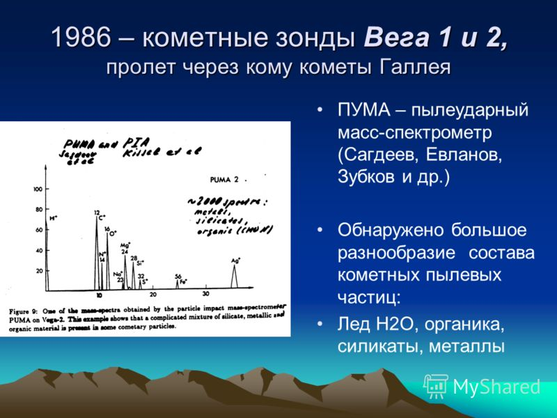 1986 – кометные зонды Вега 1 и 2, пролет через кому кометы Галлея ПУМА – пылеударный масс-спектрометр (Сагдеев, Евланов, Зубков и др.) Обнаружено большое разнообразие состава кометных пылевых частиц: Лед Н2О, органика, силикаты, металлы