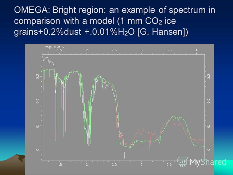 OMEGA: Bright region: an example of spectrum in comparison with a model (1 mm CO 2 ice grains+0.2%dust +.0.01%H 2 O [G. Hansen])