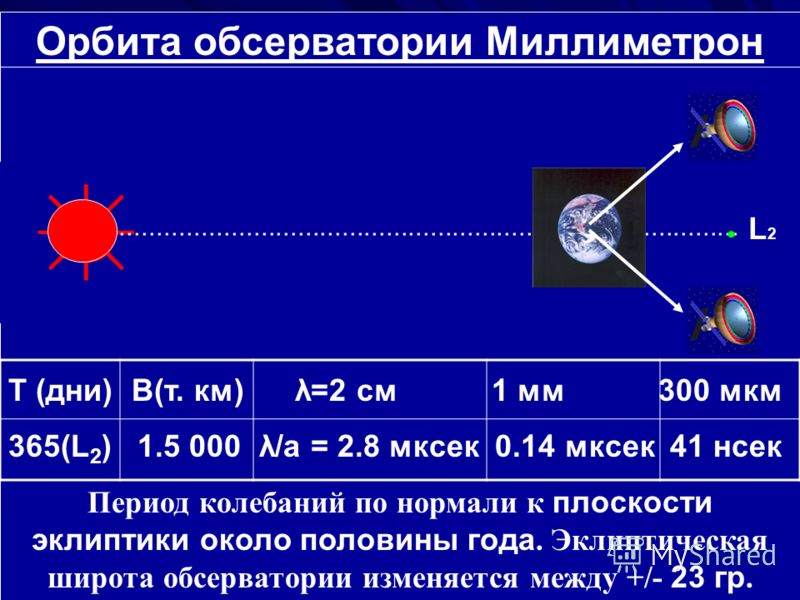 Орбита обсерватории Миллиметрон Т (дни) B(т. км) λ=2 см 1 мм 300 мкм 365(L 2 ) 1.5 000 λ/а = 2.8 мксек 0.14 мксек 41 нсек Период колебаний по нормали к плоскости эклиптики около половины года. Эклиптическая широта обсерватории изменяется между +/- 23
