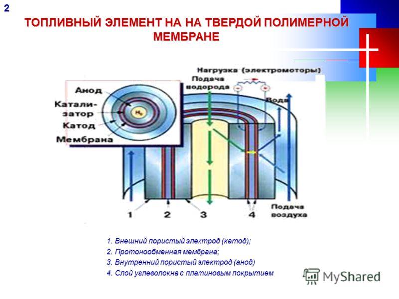 ТОПЛИВНЫЙ ЭЛЕМЕНТ НА НА ТВЕРДОЙ ПОЛИМЕРНОЙ МЕМБРАНЕ 2 1. Внешний пористый электрод (катод); 2. Протонообменная мембрана; 3. Внутренний пористый электрод (анод) 4. Слой углеволокна с платиновым покрытием