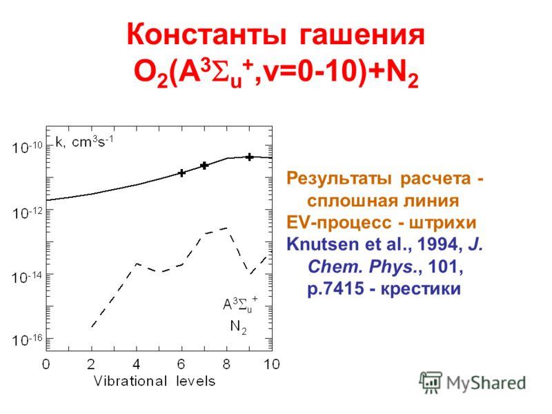 Константы гашения O 2 (A 3 u +,v=0-10)+N 2 Результаты расчета - сплошная линия EV-процесс - штрихи Knutsen et al., 1994, J. Chem. Phys., 101, p.7415 - крестики