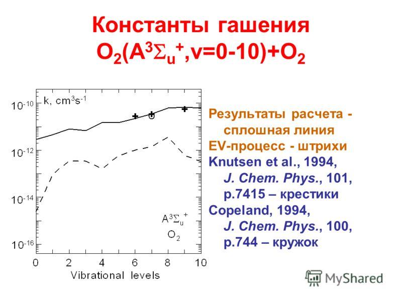 Константы гашения O 2 (A 3 u +,v=0-10)+O 2 Результаты расчета - сплошная линия EV-процесс - штрихи Knutsen et al., 1994, J. Chem. Phys., 101, p.7415 – крестики Copeland, 1994, J. Chem. Phys., 100, p.744 – кружок
