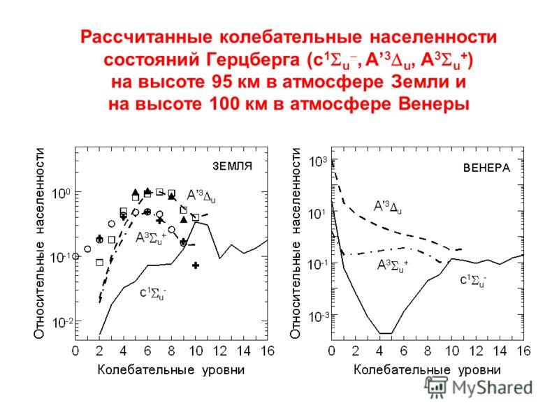 Рассчитанные колебательные населенности состояний Герцберга (c 1 u, A 3 u, A 3 u + ) на высоте 95 км в атмосфере Земли и на высоте 100 км в атмосфере Венеры