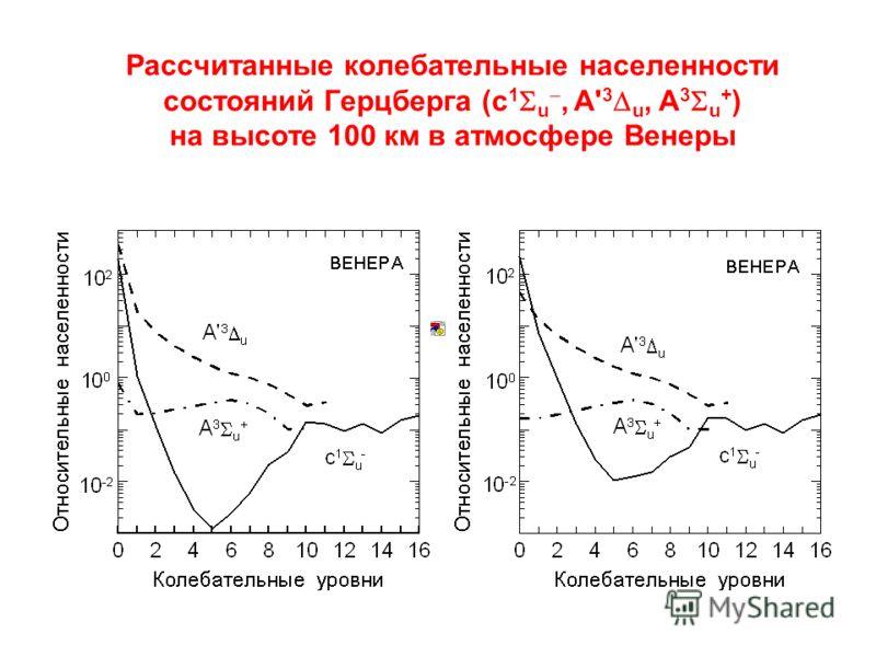 Рассчитанные колебательные населенности состояний Герцберга (c 1 u, A' 3 u, A 3 u + ) на высоте 100 км в атмосфере Венеры