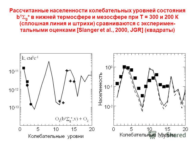Рассчитанные населенности колебательных уровней состояния b 1 g + в нижней термосфере и мезосфере при Т = 300 и 200 К (сплошная линия и штрихи) сравниваются с эксперимен- тальными оценками [Slanger et al., 2000, JGR] (квадраты)