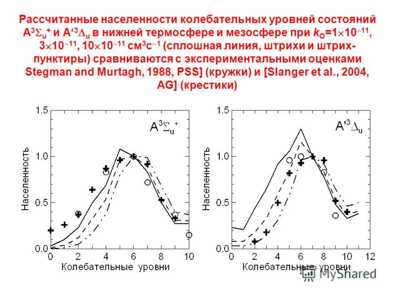 Рассчитанные населенности колебательных уровней состояний A 3 u + и A 3 u в нижней термосфере и мезосфере при k О =1 10 11, 3 10 11, 10 10 11 см 3 с 1 (сплошная линия, штрихи и штрих- пунктиры) сравниваются с экспериментальными оценками Stegman and M