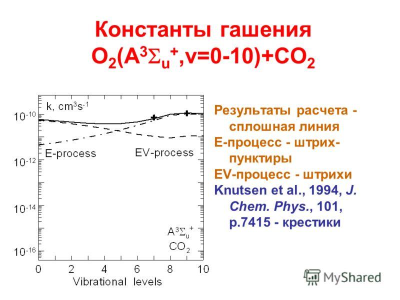 Константы гашения O 2 (A 3 u +,v=0-10)+CO 2 Результаты расчета - сплошная линия E-процесс - штрих- пунктиры EV-процесс - штрихи Knutsen et al., 1994, J. Chem. Phys., 101, p.7415 - крестики