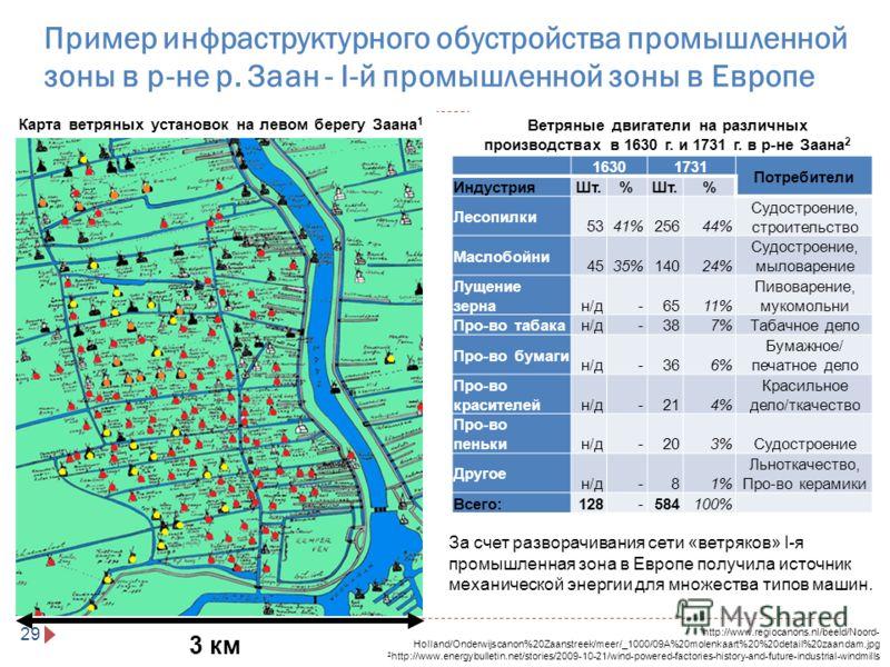 Пример инфраструктурного обустройства промышленной зоны в р-не р. Заан - I-й промышленной зоны в Европе 29 Ветряные двигатели на различных производствах в 1630 г. и 1731 г. в р-не Заана 2 3 км 16301731 Потребители ИндустрияШт.% % Лесопилки 5341%25644