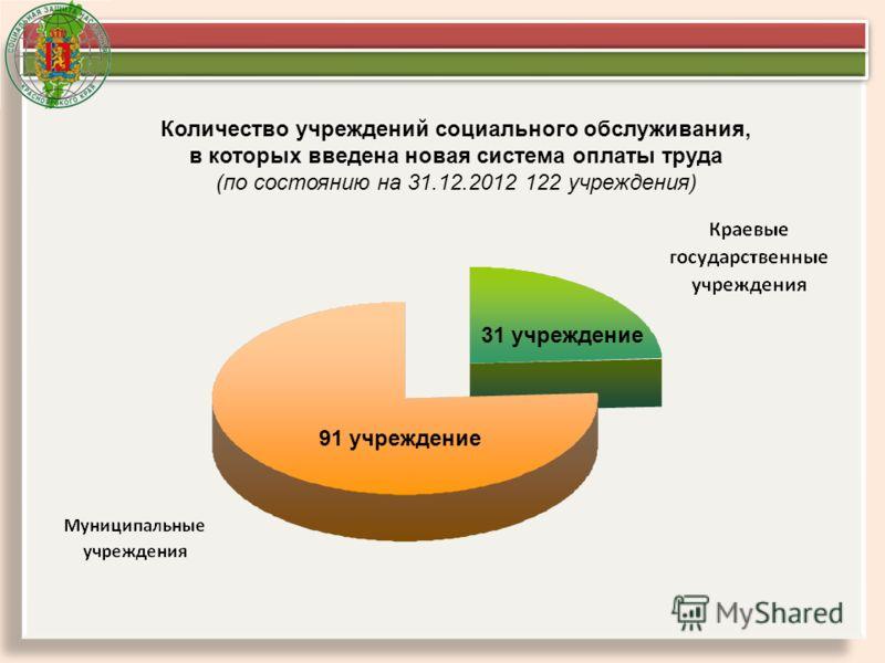 Количество учреждений социального обслуживания, в которых введена новая система оплаты труда (по состоянию на 31.12.2012 122 учреждения) 91 учреждение 31 учреждение