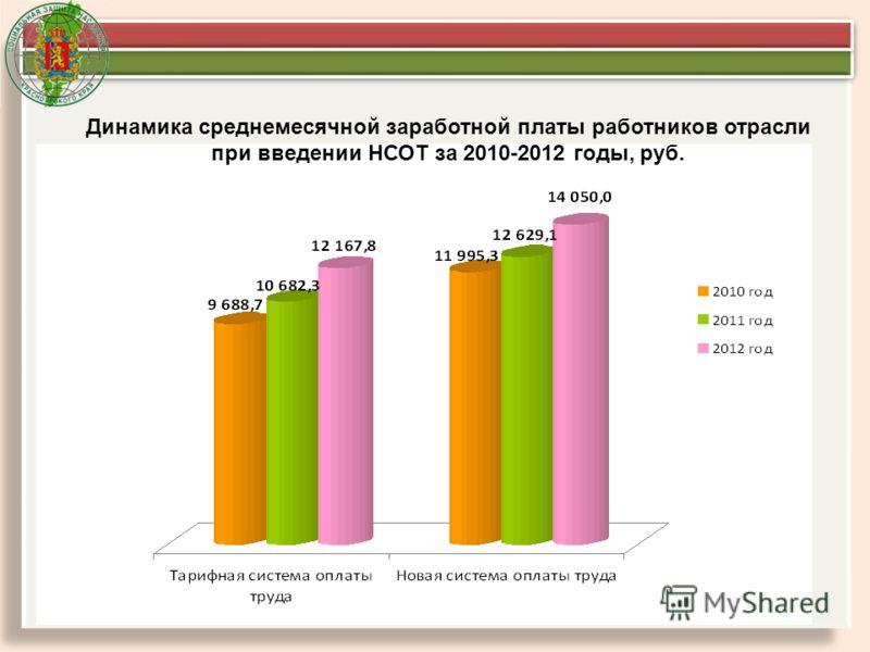 Динамика среднемесячной заработной платы работников отрасли при введении НСОТ за 2010-2012 годы, руб.