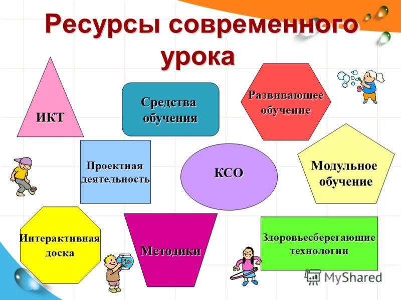 Ресурсы современного урока Ресурсы современного урока КСО Проектнаядеятельность Здоровьесберегающиетехнологии ИКТ Интерактивнаядоска Методики Средстваобучения Развивающееобучение Модульноеобучение