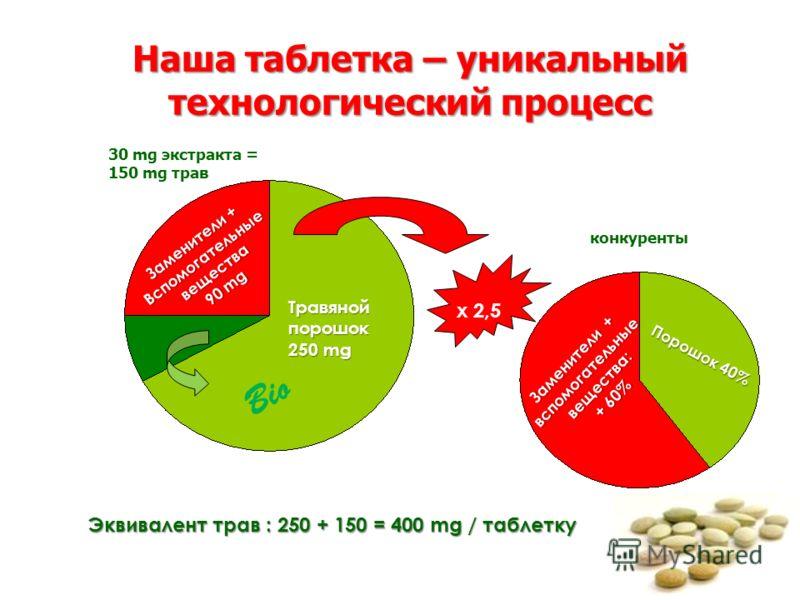 Заменители + Вспомогательные вещества 90 mg Травяной порошок Травяной порошок 250 mg х 2,5 Заменители + вспомогательные вещества: + 60% Порошок 40% конкуренты 30 mg экстракта = 150 mg трав Эквивалент трав : 250 + 150 = 400 mg / таблетку Наша таблетка