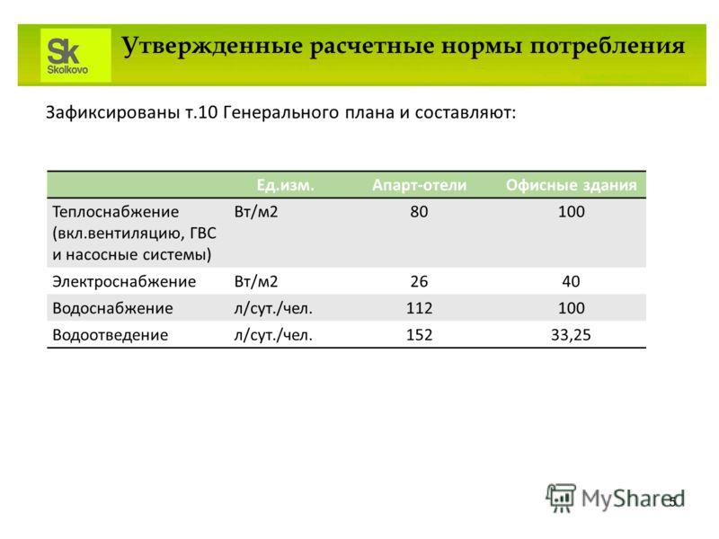 Зафиксированы т.10 Генерального плана и составляют: Утвержденные расчетные нормы потребления 5 Ед.изм.Апарт-отелиОфисные здания Теплоснабжение (вкл.вентиляцию, ГВС и насосные системы) Вт/м280100 ЭлектроснабжениеВт/м22640 Водоснабжениел/сут./чел.11210