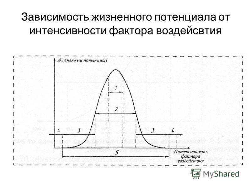 Зависимость жизненного потенциала от интенсивности фактора воздейсвтия