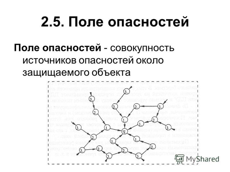 2.5. Поле опасностей Поле опасностей - совокупность источников опасностей около защищаемого объекта