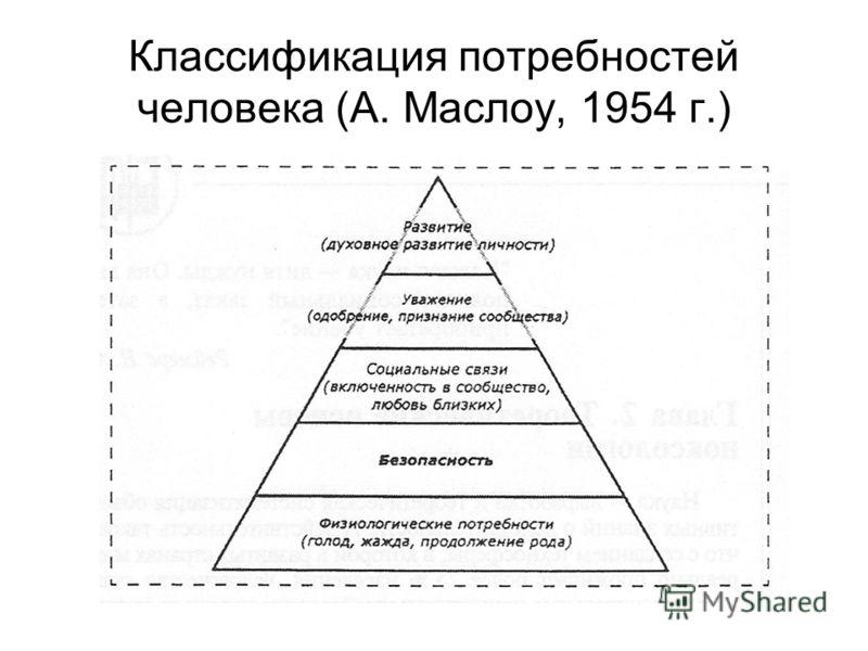 Классификация потребностей человека (А. Маслоу, 1954 г.)
