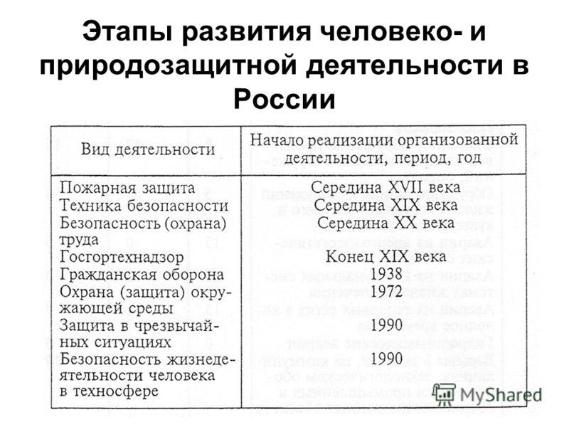 Этапы развития человеко- и природозащитной деятельности в России
