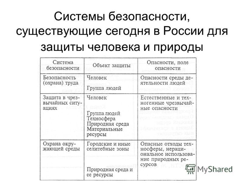 Системы безопасности, существующие сегодня в России для защиты человека и природы