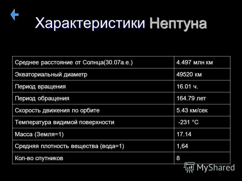 Характеристики Нептуна Среднее расстояние от Солнца(30.07а.е.)4.497 млн км Экваториальный диаметр49520 км Период вращения 16.01 ч. Период обращения164.79 лет Скорость движения по орбите5.43 км/сек Температура видимой поверхности -231 °C Масса (Земля=