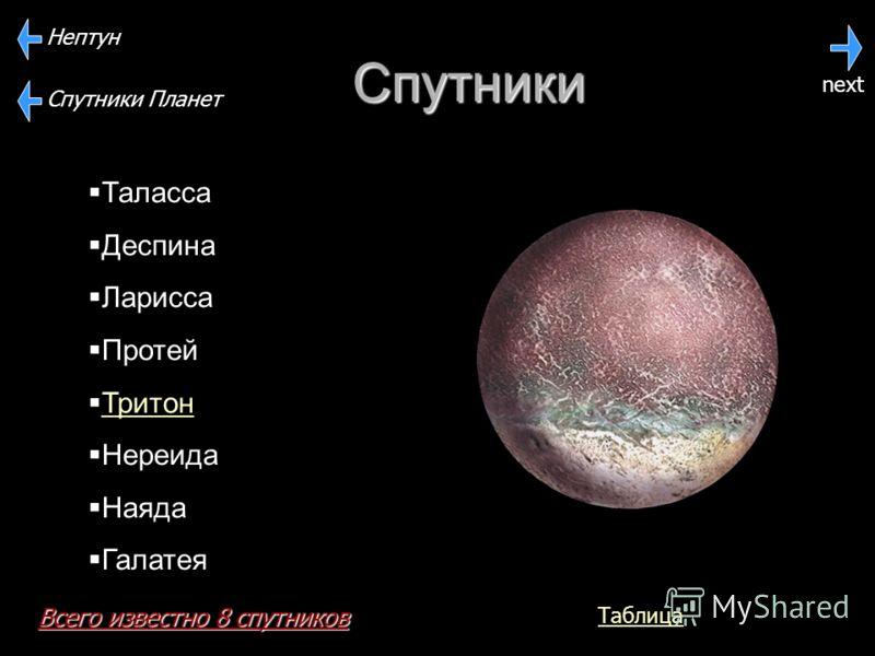 Спутники Спутники Планет Нептун Таласса Деспина Ларисса Протей Тритон Нереида Наяда Галатея next Всего известно 8 спутников Таблица