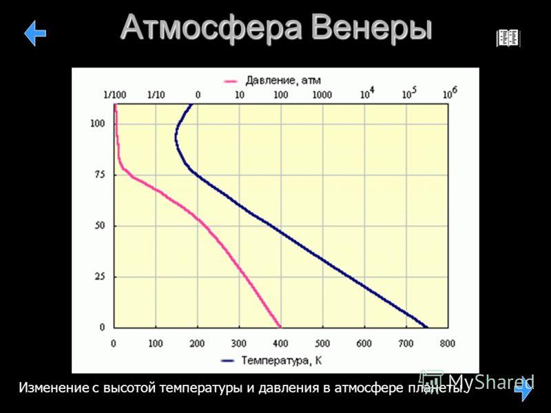 Атмосфера Венеры Изменение с высотой температуры и давления в атмосфере планеты.