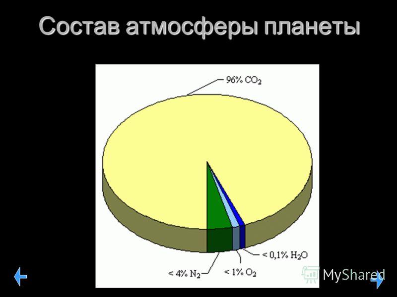 Состав атмосферы планеты