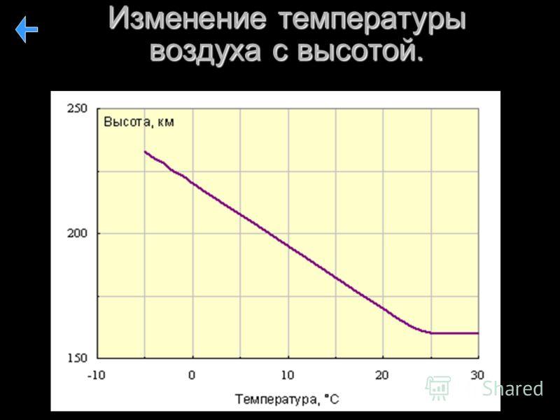 Изменение температуры воздуха с высотой.