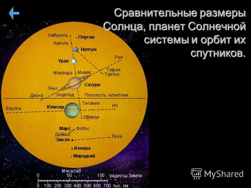 Сравнительные размеры Солнца, планет Солнечной системы и орбит их спутников.