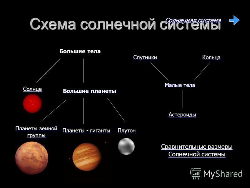 Схема солнечной системы Солнце Большие тела Большие планеты Плутон Планеты - гиганты Планеты - гиганты Планеты земной группы Планеты земной группы Малые тела Астероиды Спутники Кольца Солнечная система Сравнительные размеры Солнечной системы Сравните