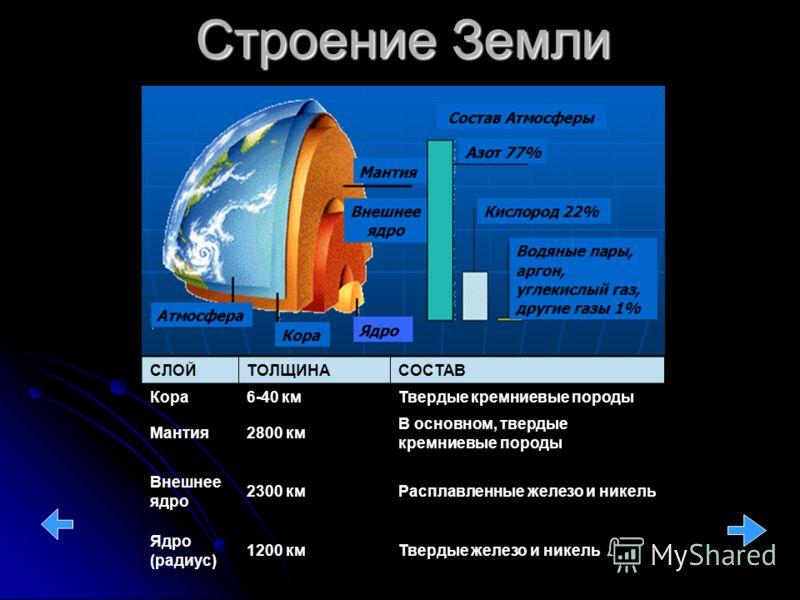 Строение Земли СЛОЙТОЛЩИНАСОСТАВ Кора6-40 кмТвердые кремниевые породы Мантия2800 км В основном, твердые кремниевые породы Внешнее ядро 2300 кмРасплавленные железо и никель Ядро (радиус) 1200 кмТвердые железо и никель