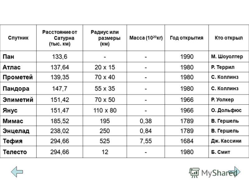 Спутник Расстояние от Сатурна (тыс. км) Радиус или размеры (км) Масса (10 20 кг) Год открытия Кто открыл Пан133,6--1990 М. Шоуолтер Атлас137,64 20 х 15 -1980 Р. Террил Прометей139,35 70 х 40 -1980 С. Коллинз Пандора147,7 55 х 35 -1980 С. Коллинз Эпим